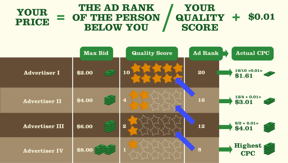 Your ad rank and price - wordstream graph