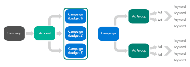 adgroups and campaigns