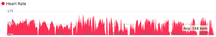Graph showing heart rate for the full course