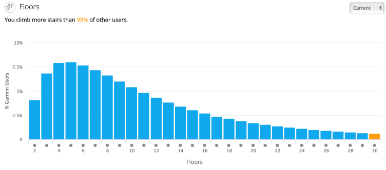 Graphic from Garmin Connect showing that I climb more floors than 99% of male users in my age group. The biggest percentile is just 5 floors per day.