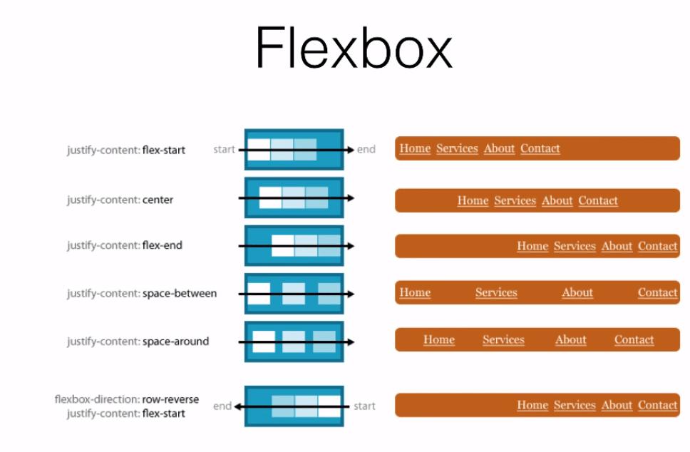 Flexbox Nedir? Nasıl Kullanılır?