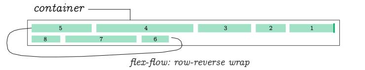 Flex Flow Row Reverse Wrap