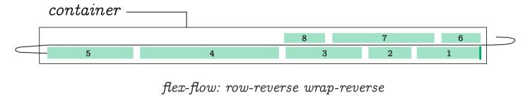 Flex Flow Row Reverse Wrap Reverse