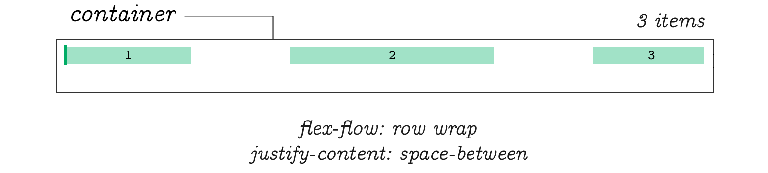Flex Flow Row Wrap Justify Conten Space Between
