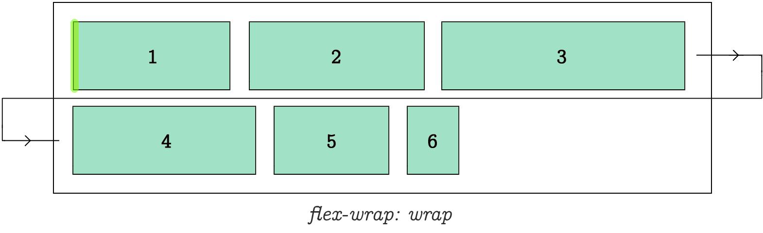 Flex Wrap