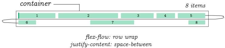 Flex-Flow Row Wrap Justify Content Space Between