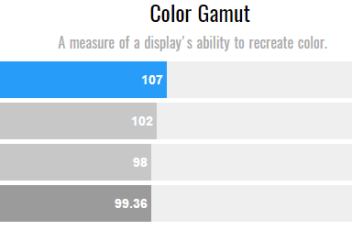 Dell XPS 13 Color Gamut