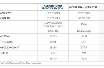 Radeon Vega frontier VS Titan Xp