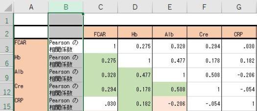 「Pearsonの相関係数」の文字の入った B 列を選択