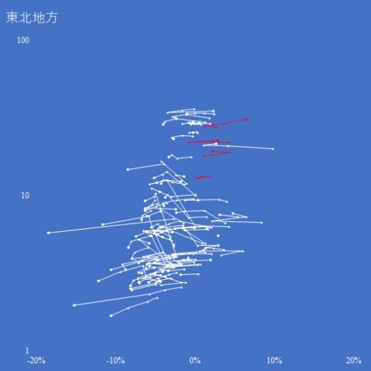 東北地方の人口増減率対対数人口の推移(2000-2015年)