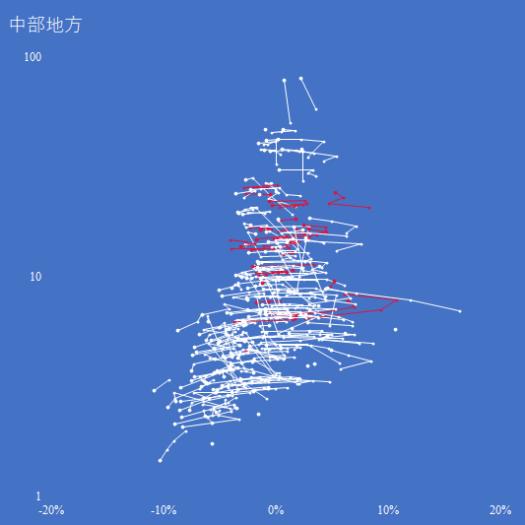中部地方の人口増減率対対数人口の推移(2000-2015年)