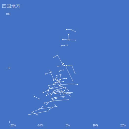 四国地方の人口増減率対対数人口の推移(2000-2015年)
