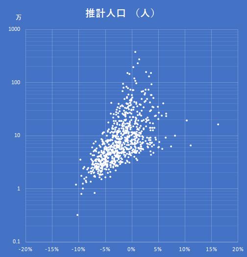 日本全国の平均人口増減率対対数人口