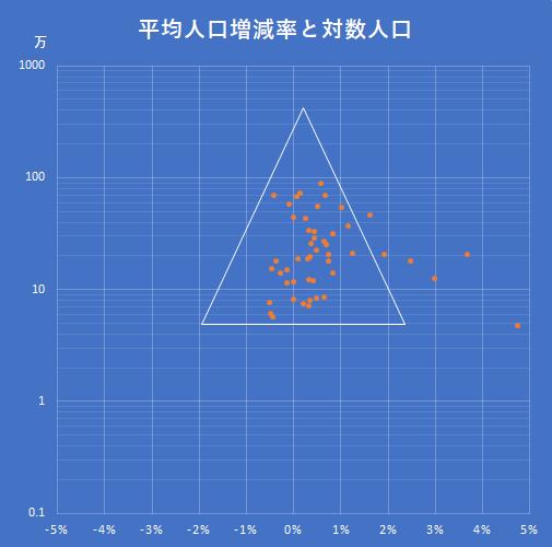 東京都の平均人口増減率対対数人口
