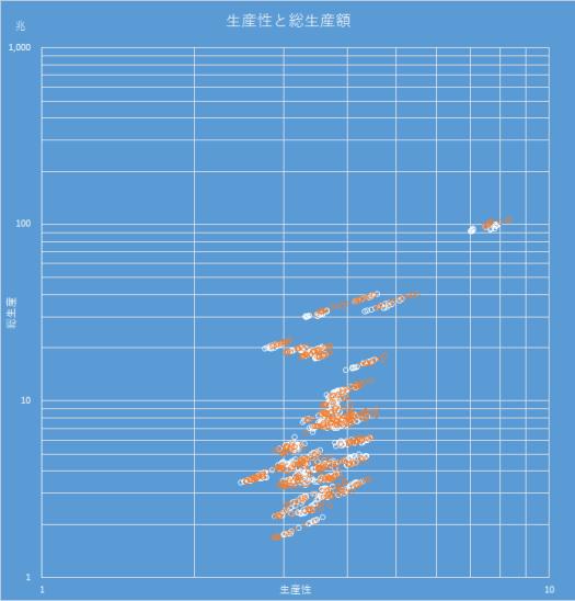 都道府県ごとの生産性と総生産額
