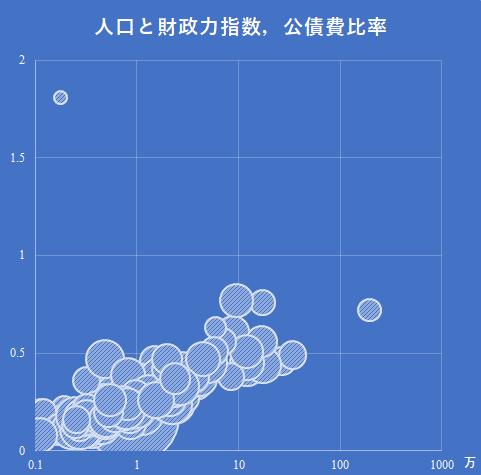2015年度北海道地方の人口,財政力指数,公債費比率