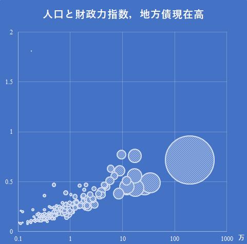 2015年度北海道地方の人口,財政力指数,地方債現在高