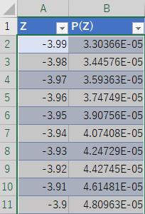 -3.99から0.00までのNORM.S.DIST関数の結果