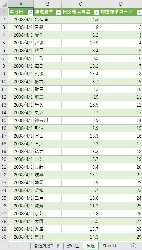 都道府県の日最高気温が読み込まれる