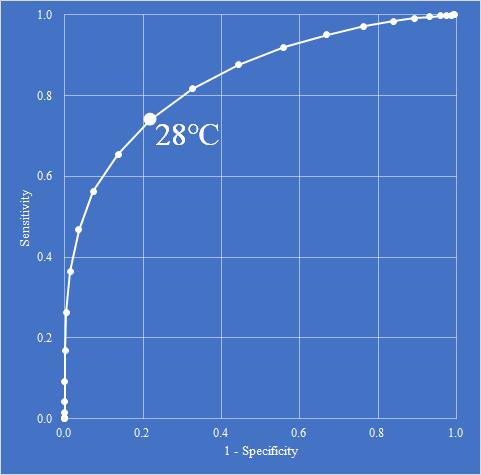 最高気温と救急搬送人員のROC曲線
