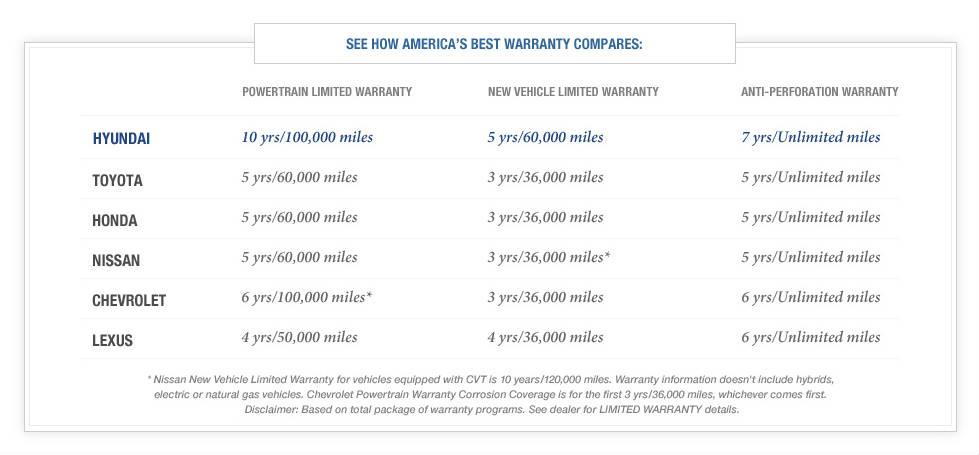 9 Facts Why Hyundai has the America's Best Warranty