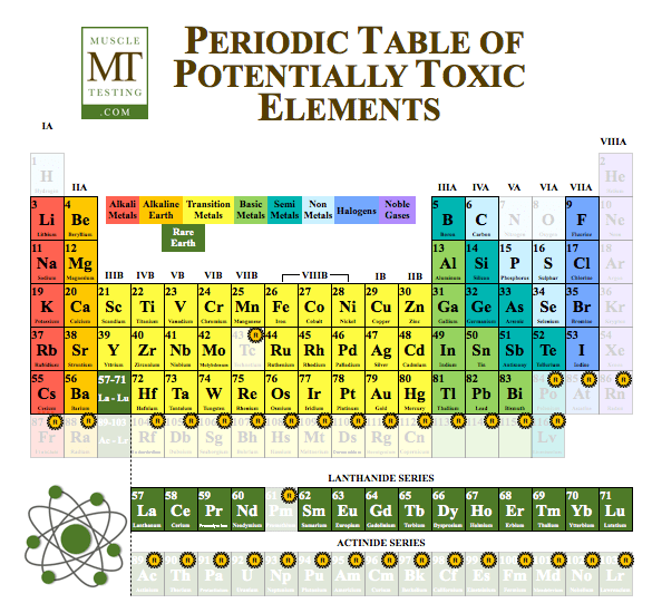 Tabel of Elements