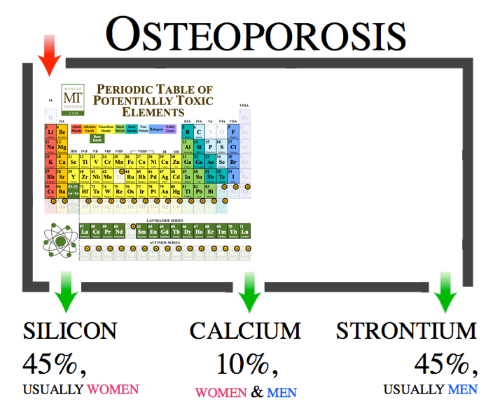 www.muscletesting.com osteoporosis the cure