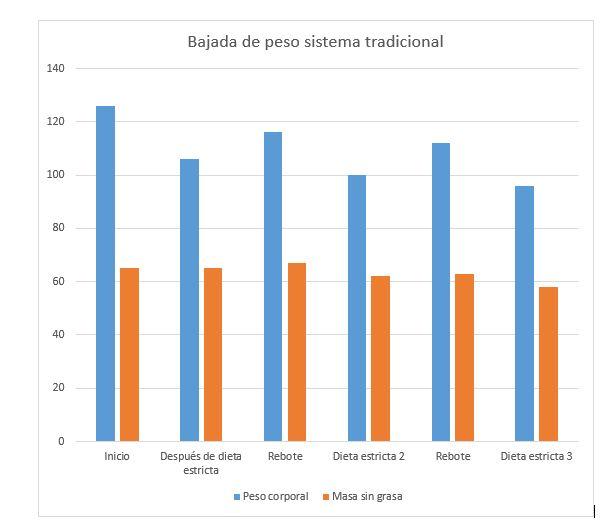 Gráfico_bajada_de_peso_normal