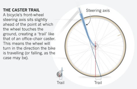 A diagram showing a bicycle's 'trail'