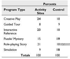 MW2002: Papers: How Do You Like To Learn? Comparing User