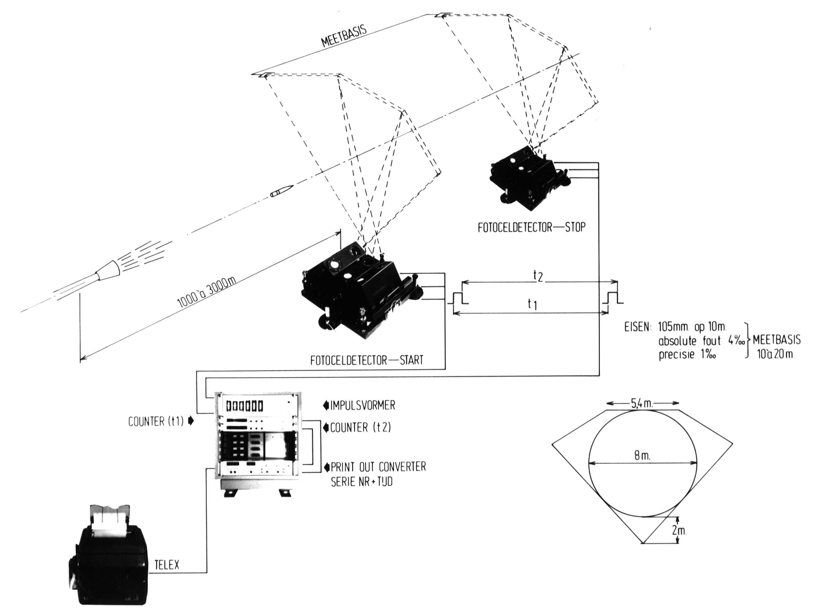 Ballistic measurement systems: measuring projectile's end