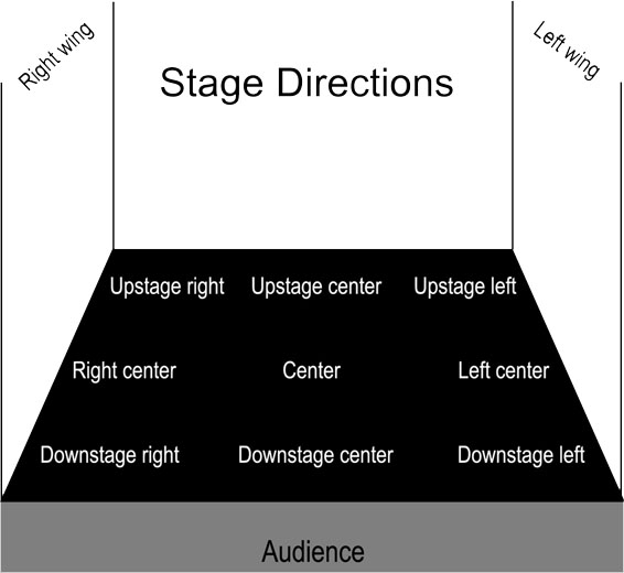 stage directions diagram klf 300 wiring for actors