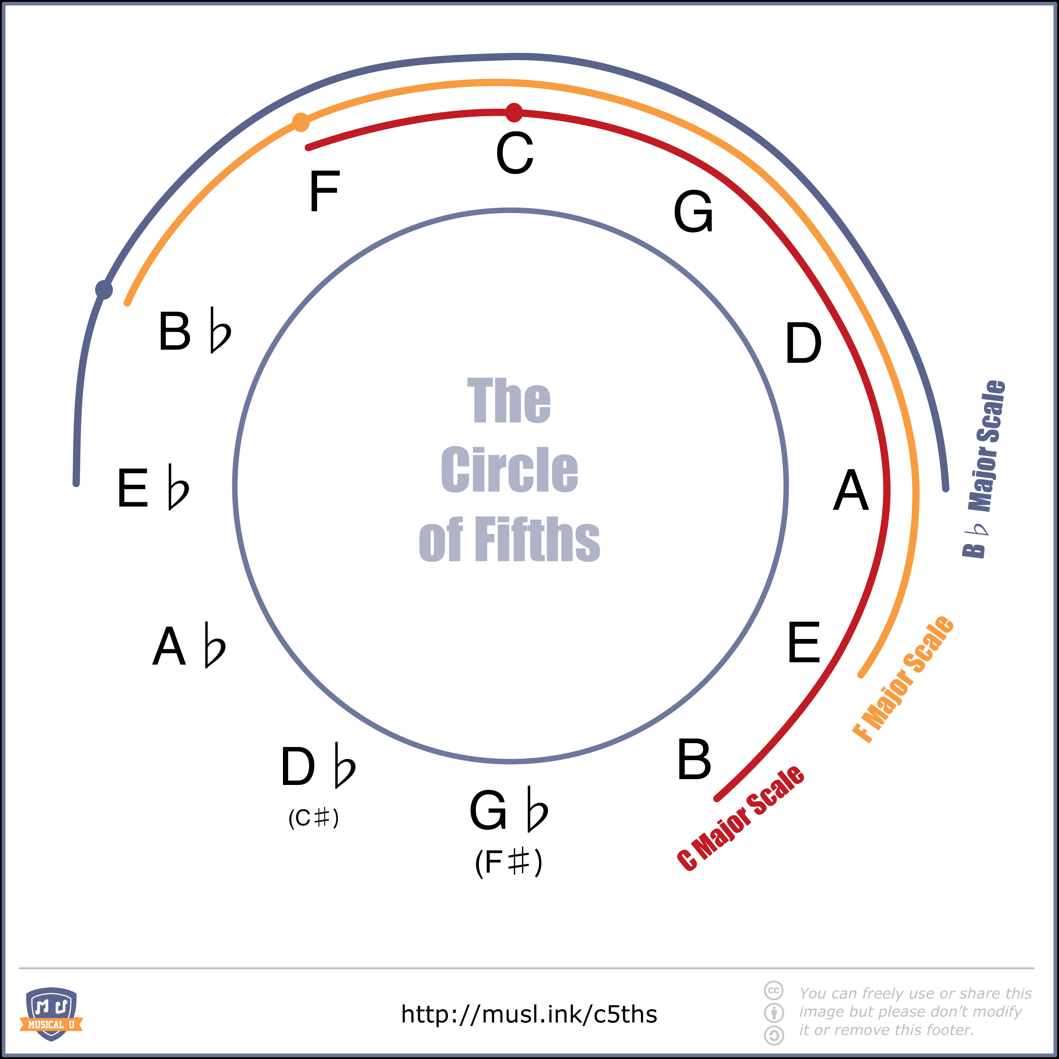 A Wheel That Needs No Reinvention The Circle Of Fifths