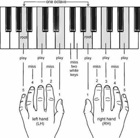 Piano Left Hand Chords Images Chord Guitar Finger Position