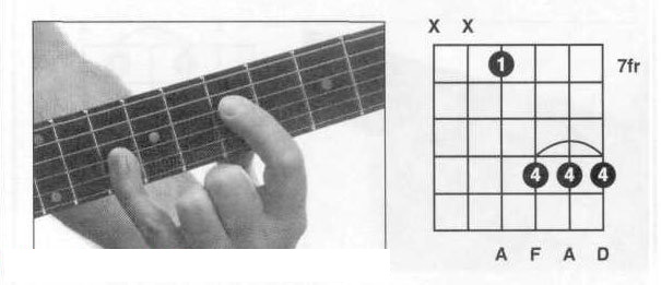 吉他Dm和弦指法圖 dm和弦怎么按?吉他小三和弦