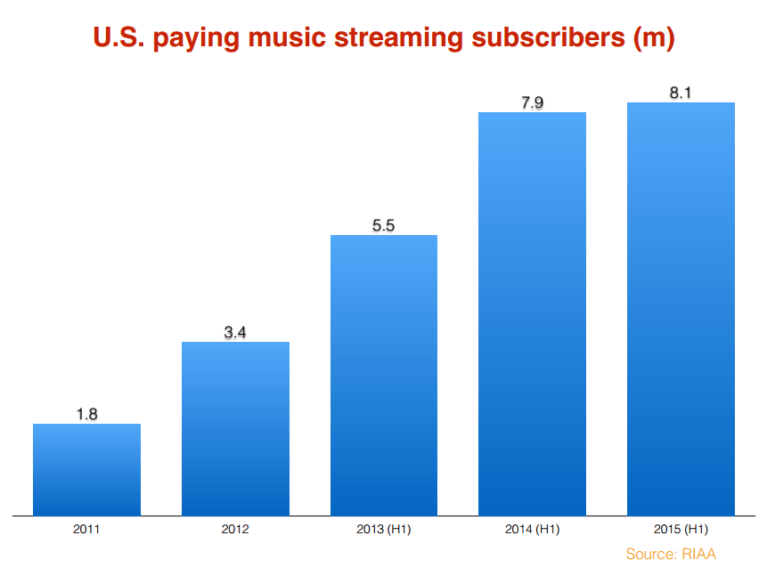 Streaming US 2015
