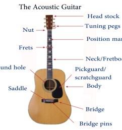 guitar parts [ 1920 x 1080 Pixel ]