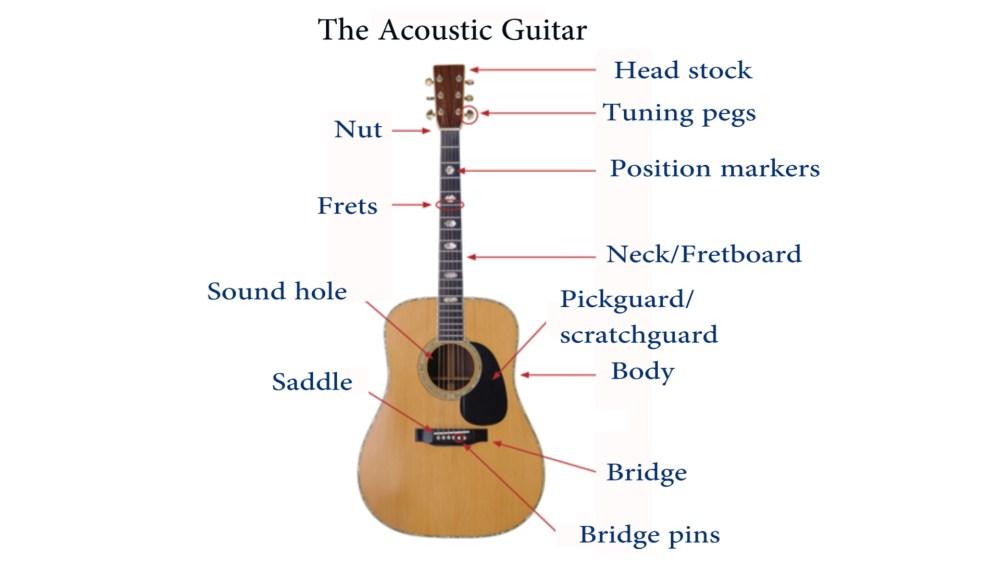 medium resolution of guitar parts