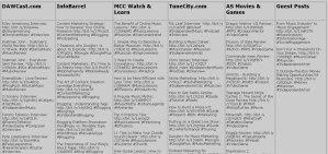Tweet Database