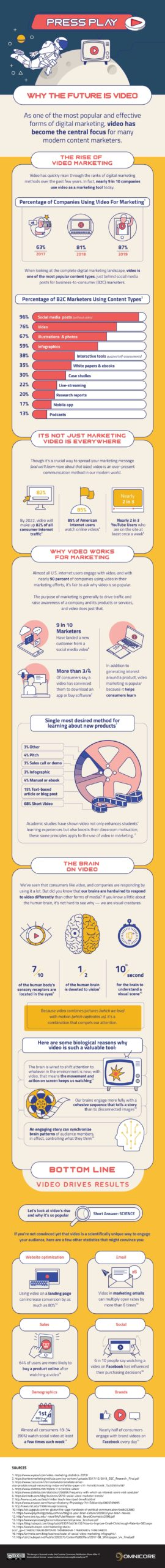 Why the future is video infographic