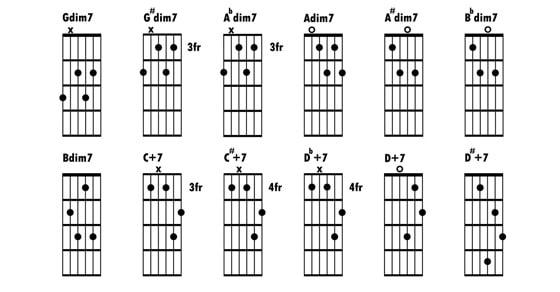 Outstanding How To Read Guitar Chords Chart Collection - Beginner ...