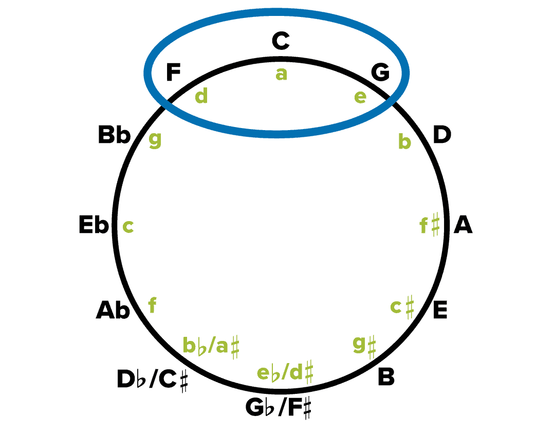 Influential Printable Circle Of Fifths