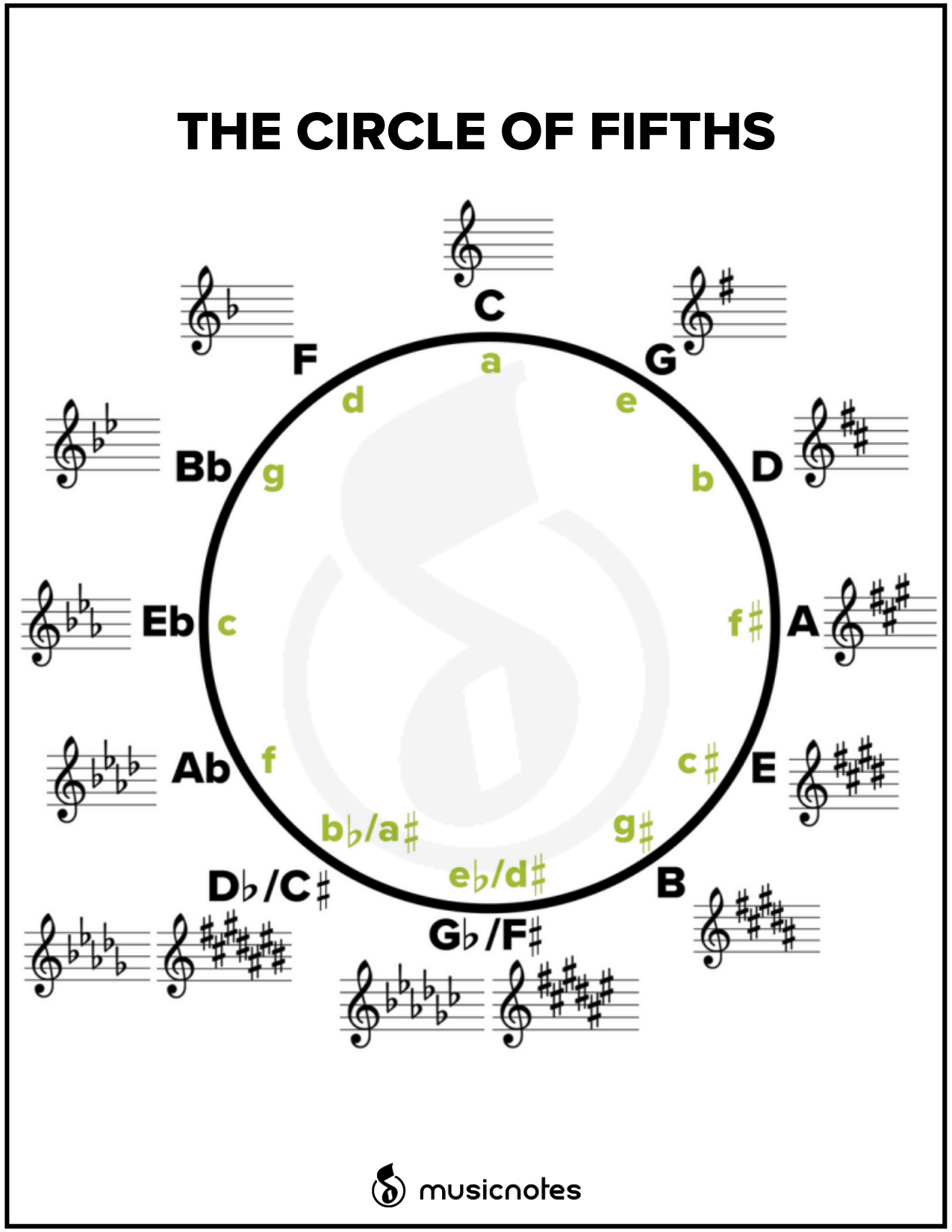 photo relating to Circle of Fifths Printable titled Printable Circle Of 5th Diagram Pdf - instances desk