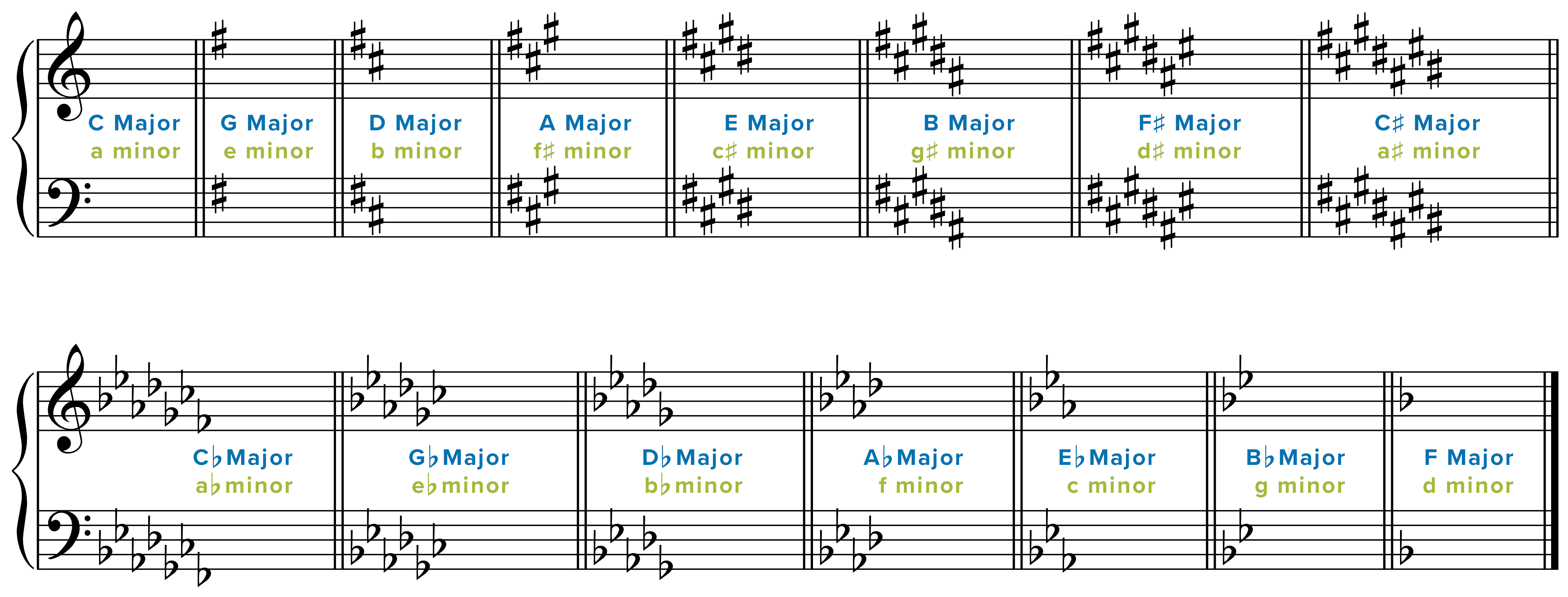 What Definition Fits The Term Music Notation