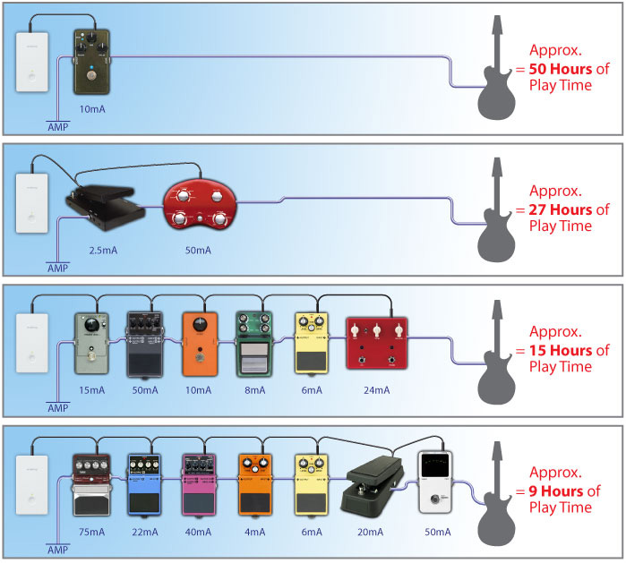 guitar rig diagram lewis dot for lithium musicoff.com - sanyo eneloop pedal juice