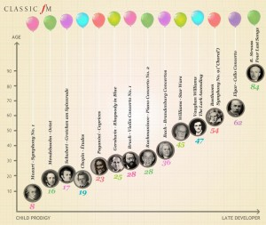 how-old-were-the-great-composers-when-they-wrote-their-masterpieces-1400256635