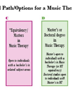 Edchart also becoming  music therapist working in therapy career rh musictherapy