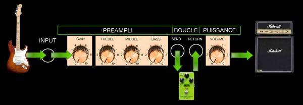 Parcours du signal de guitare à travers la boucle d'effets de l'ampli