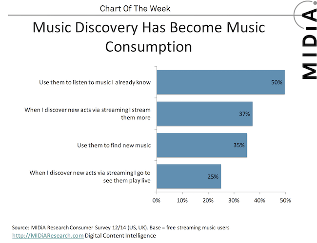 Music discovery chart MIDiA