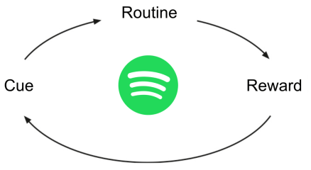 Habit Loop Spotify